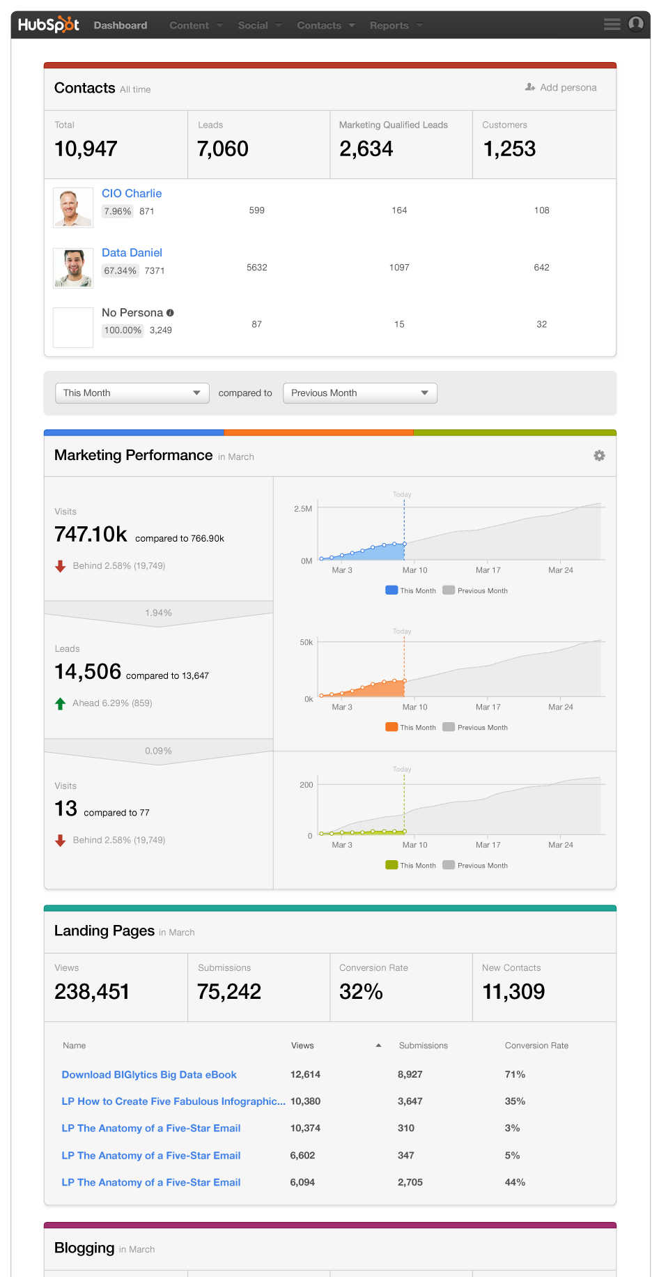 HubSpot Dashboard