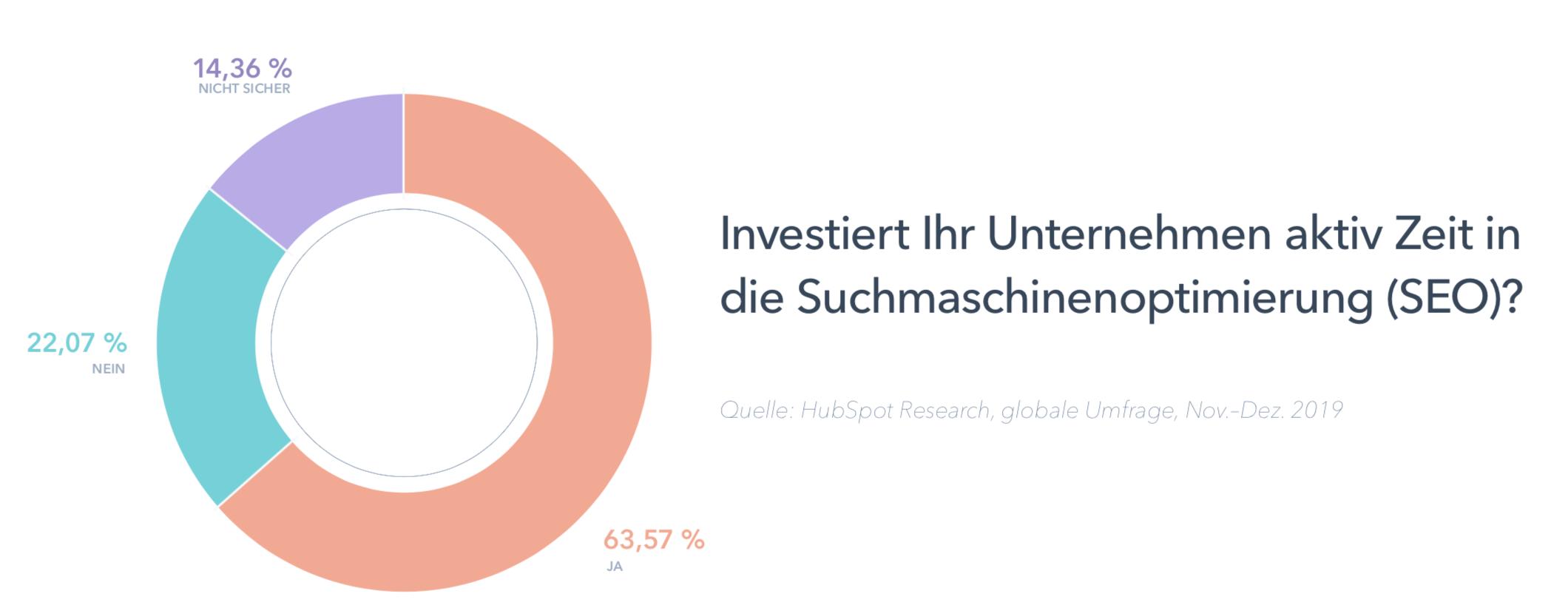 Statistik: Investiert Ihr Unternehmen aktiv in SEO? – 63% Ja, 22% Nein, 14% Nicht sicher