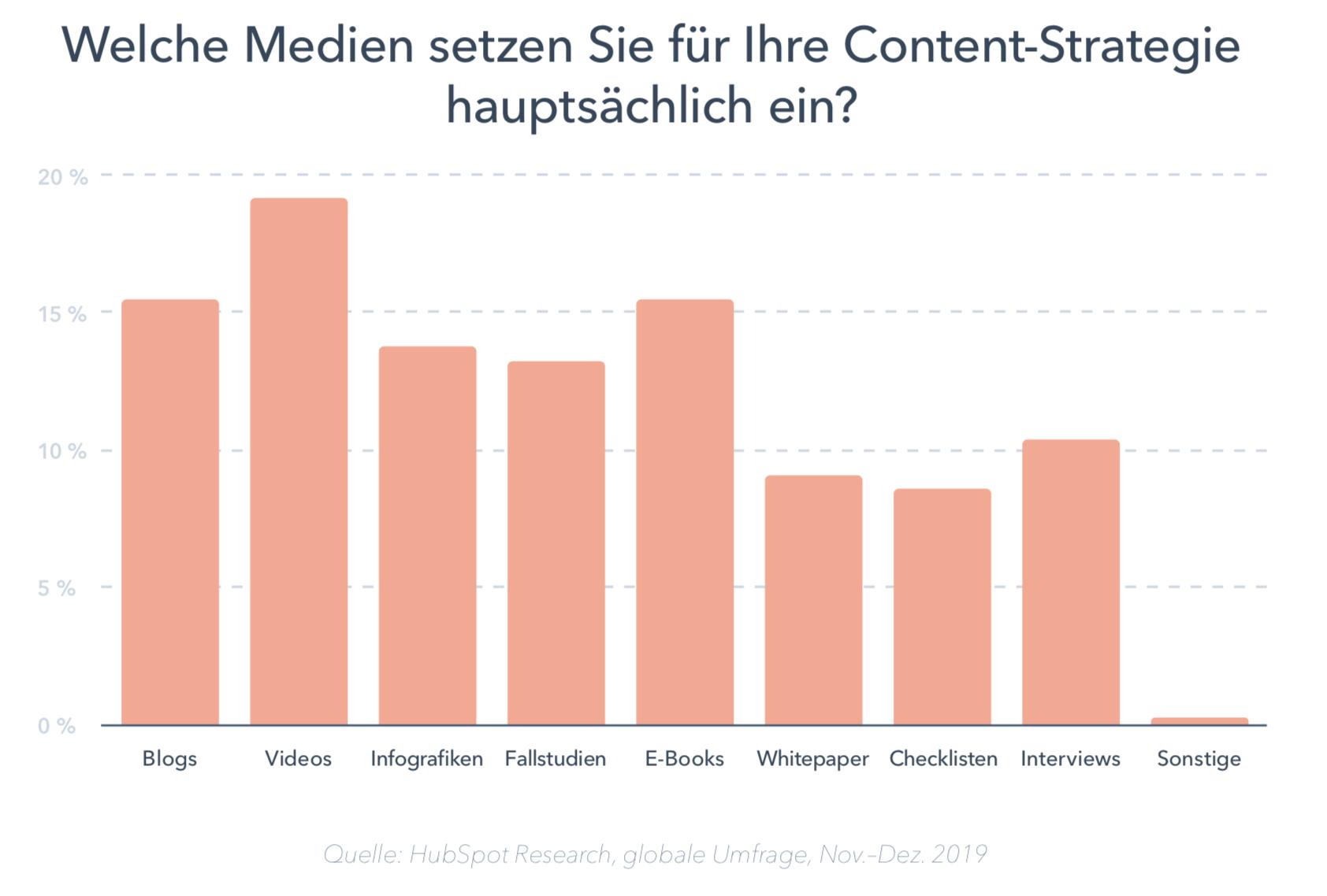 2-Medien für Content-Strategie