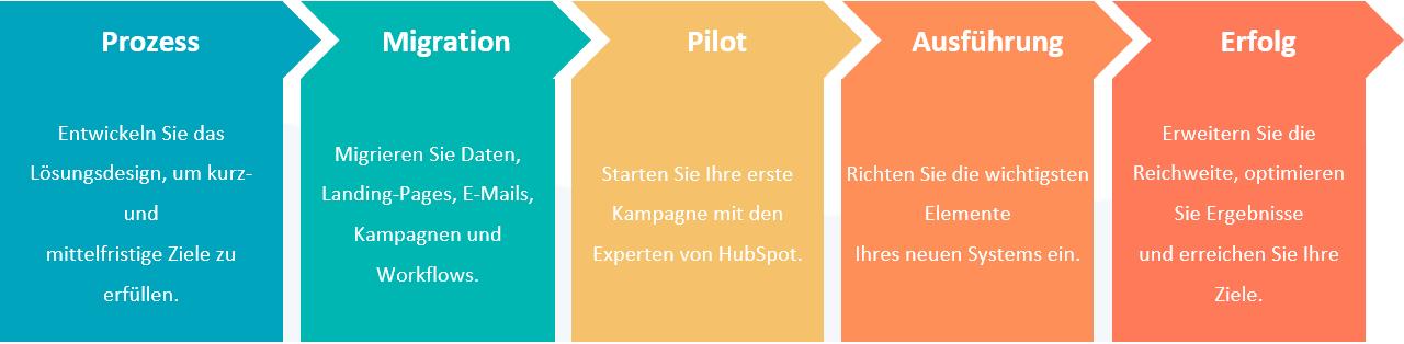 Wechsel von Pardot zu HubSpot: Prozess - Migration - Pilot - Ausführung - Erfolg