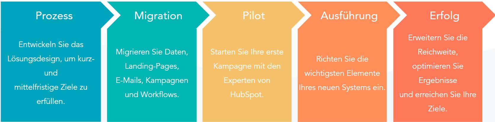Migration von Salesforce zu HubSpot: Ablauf