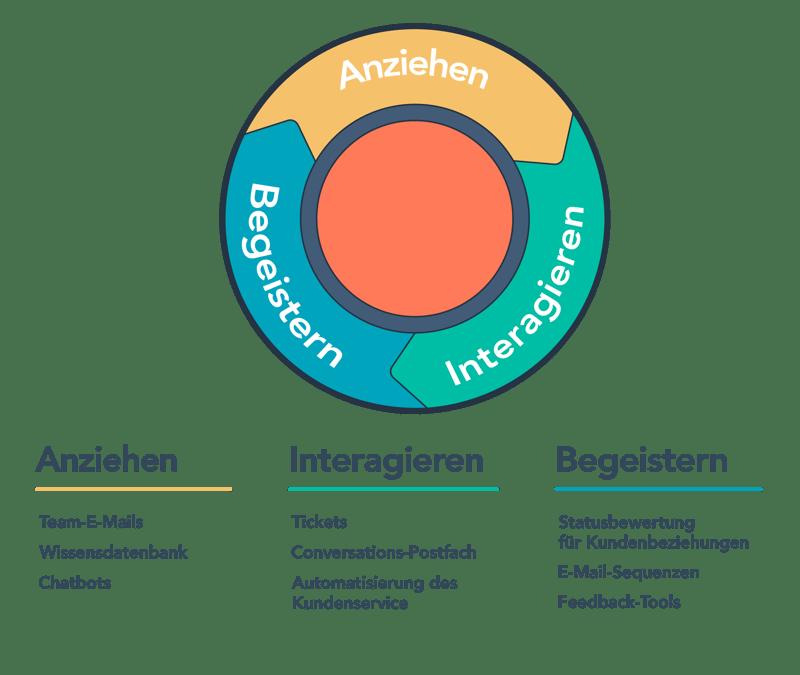 HubSpot-Inbound-Methodik-Service-Hub-Tools