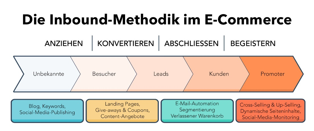 HubSpot im E-Commerce