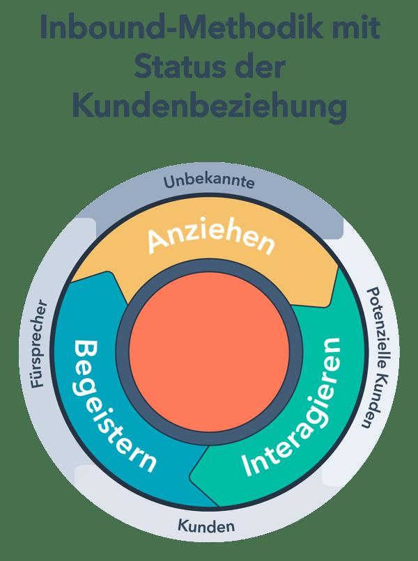 Die Inbound-Methodik als Kreislaufmodell sowie den verschiedenen Phasen der Kundenbeziehungen