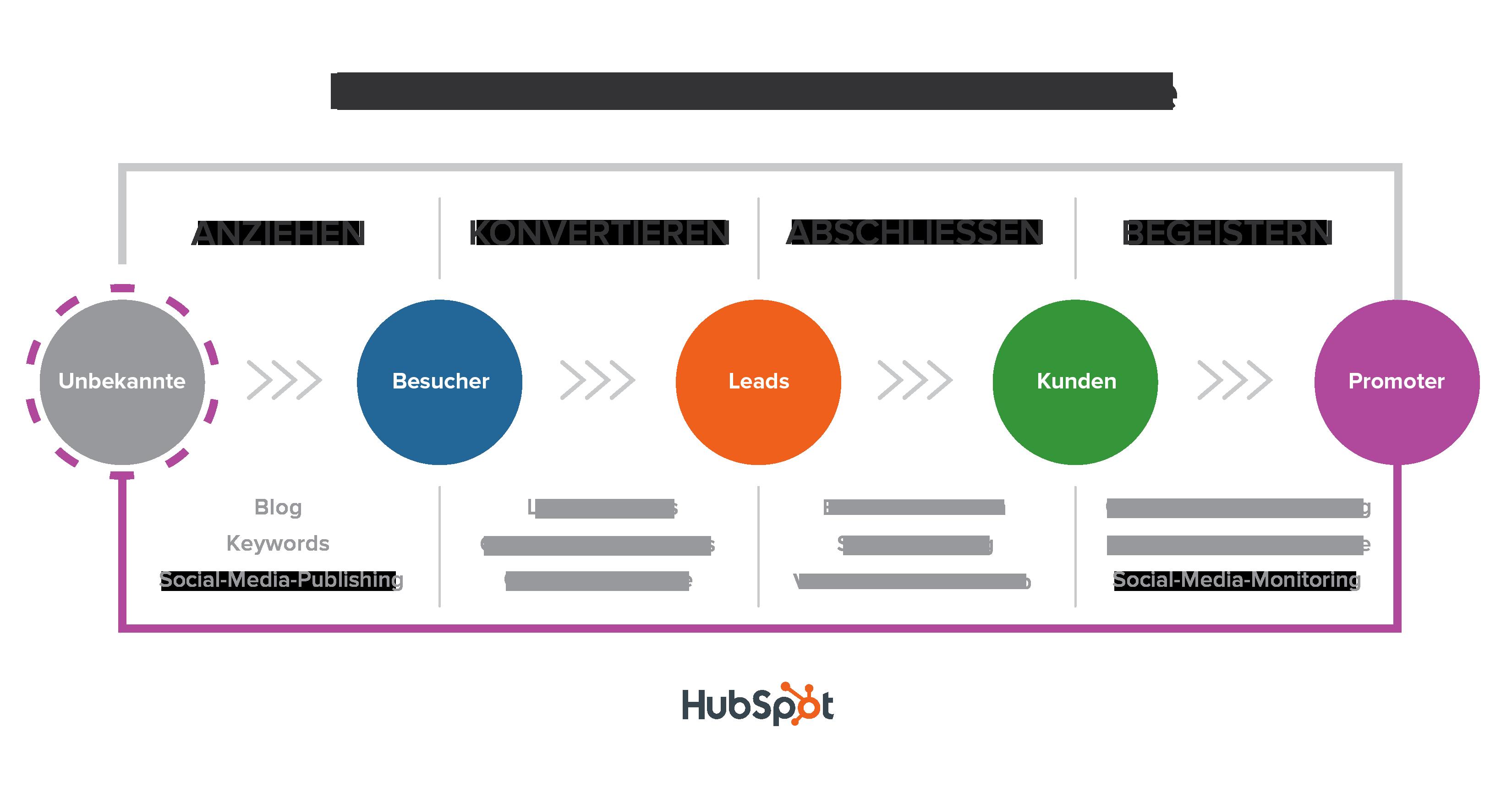 Die Inbound-Methodik im E-Commerce