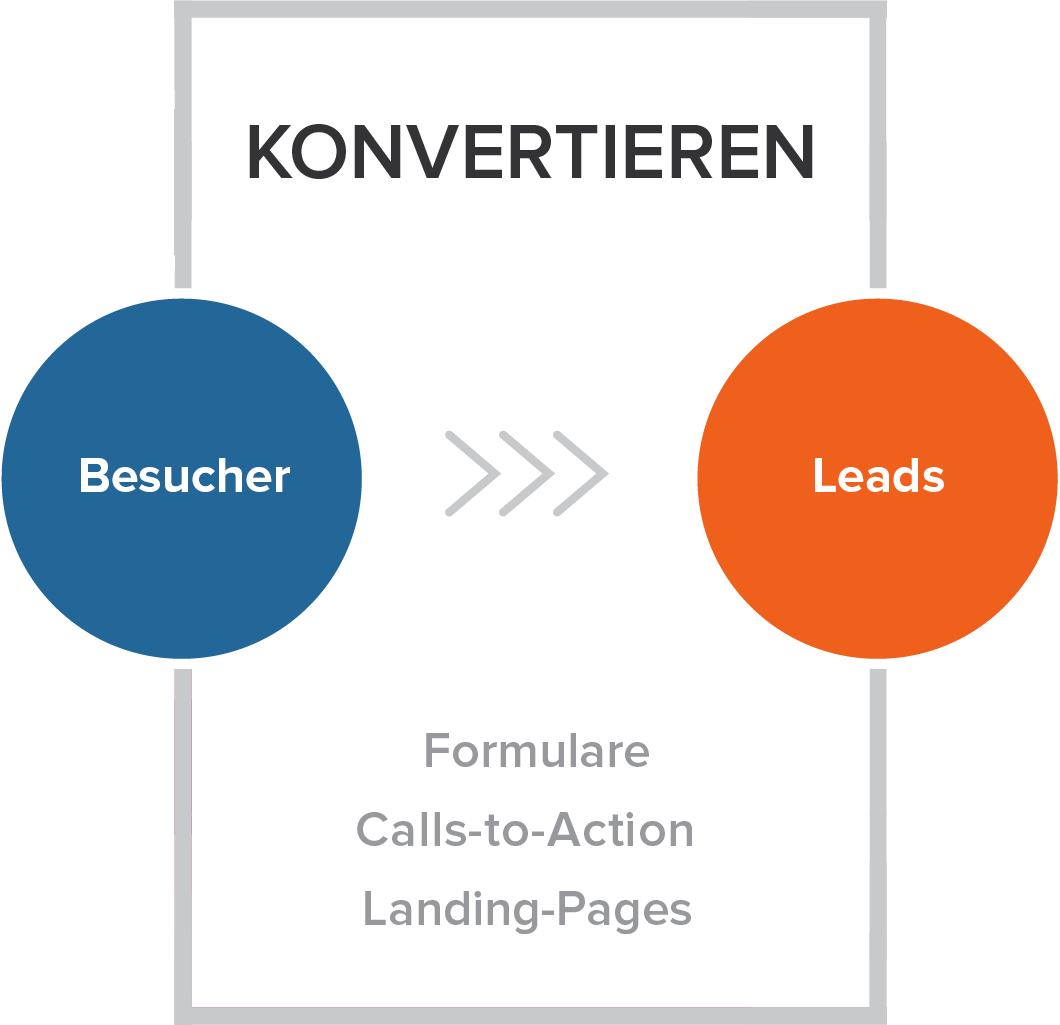 Konvertieren - Die zweite Phase der Inbound-Marketing-Methodik