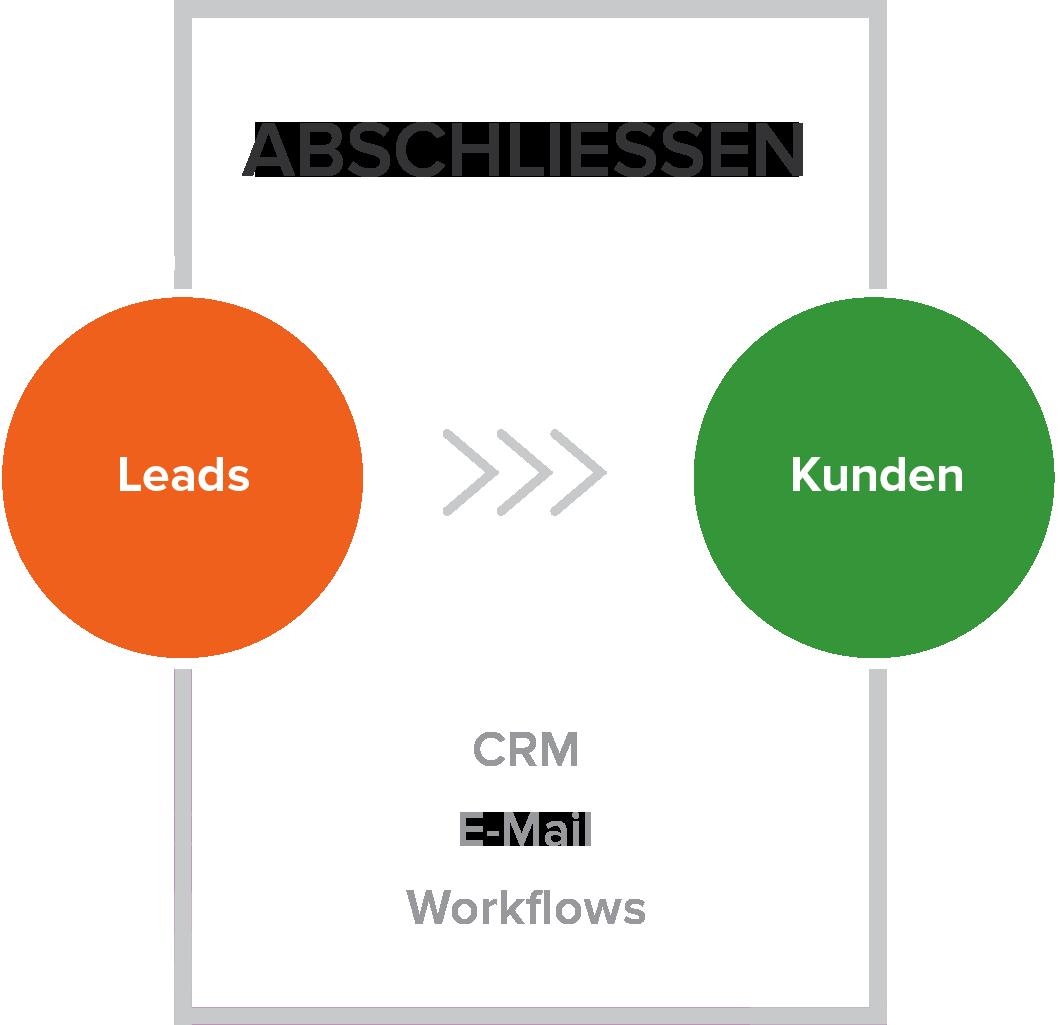 Abschließen - Die dritte Phase der Inbound-Marketing-Methodik