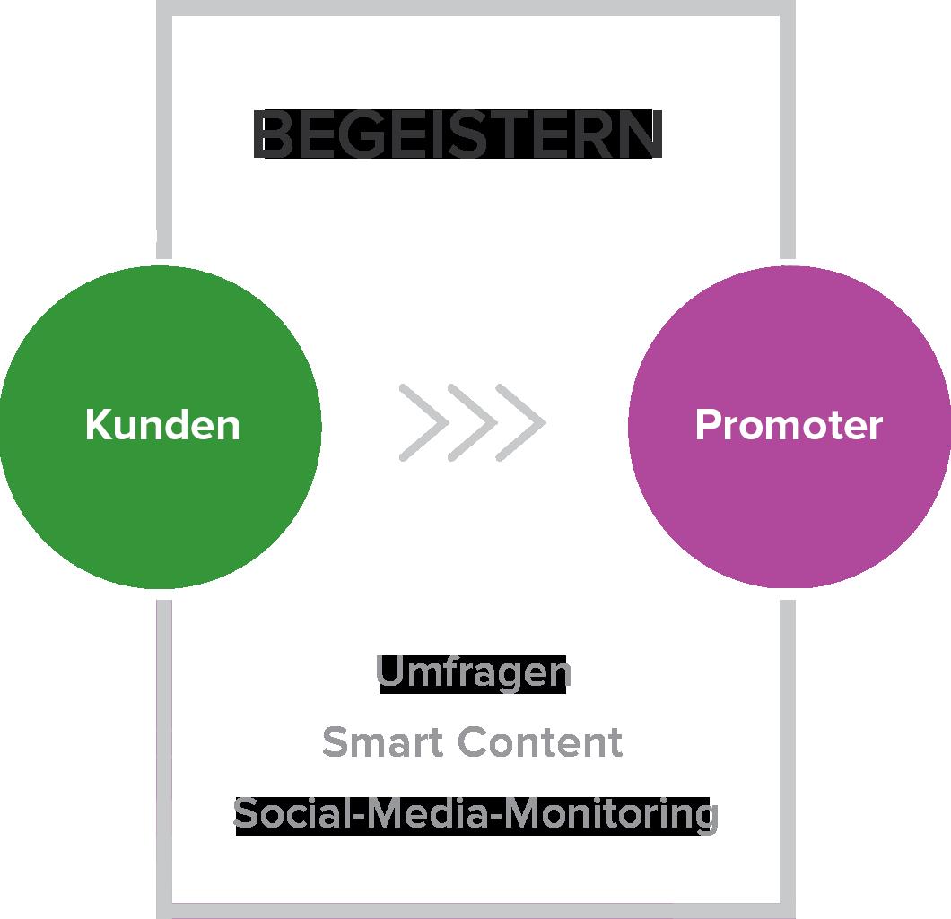 Begeistern - Die vierte Phase der Inbound-Marketing-Methodik