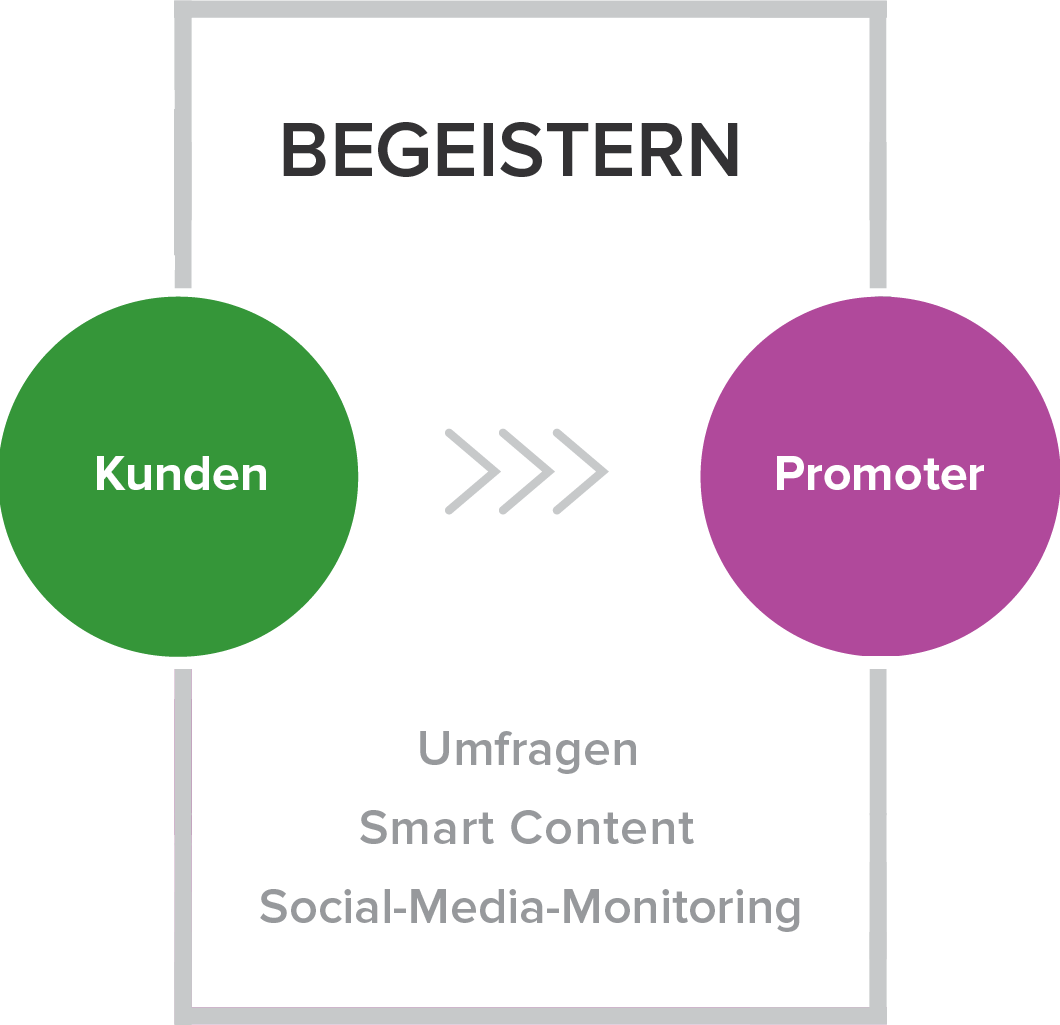 Begeistern - Die vierte Phase der Inbound-Marketing-Methodik