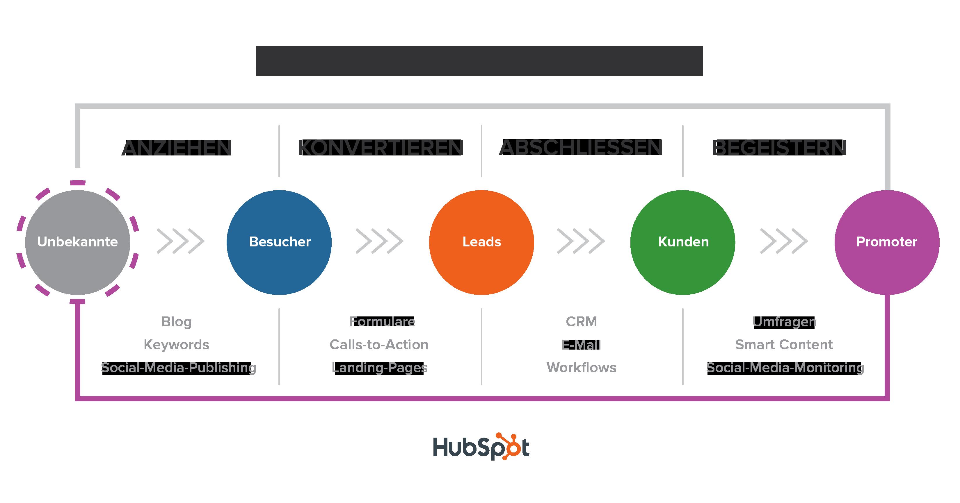 Die Inbound-Marketing-Methodik