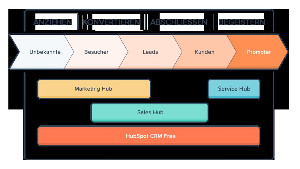 Inbound-Marketing-Methodik - Übersicht