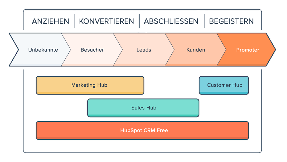 Inbound-Marketing-Methodik - Übersicht