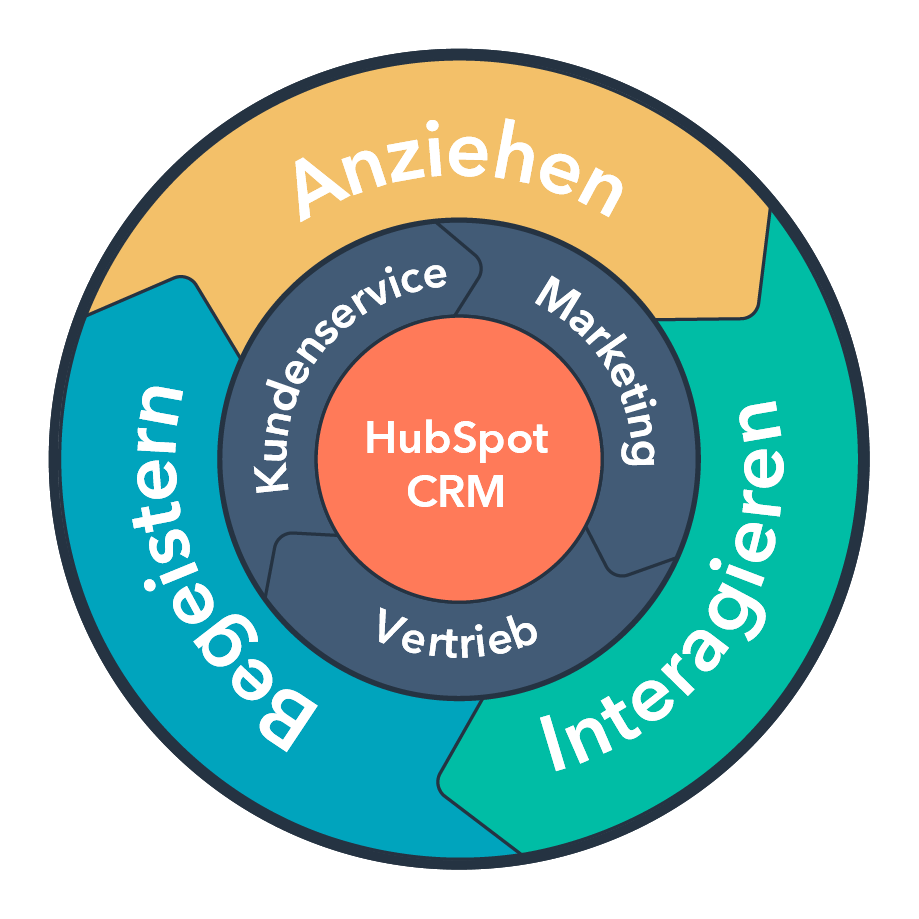 Inbound Marketing nach dem Flywheel