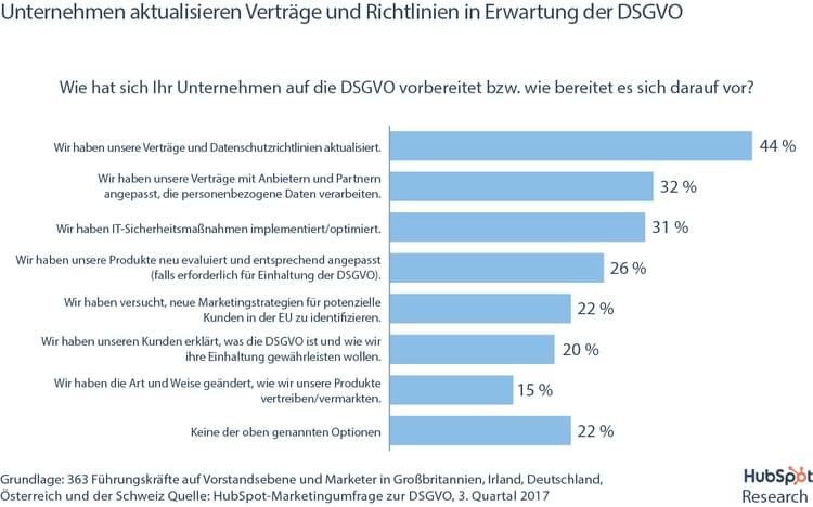 HubSpot DSGVO-Umfrage – Wie Unternehmen sich auf die DSGVO vorbereiten