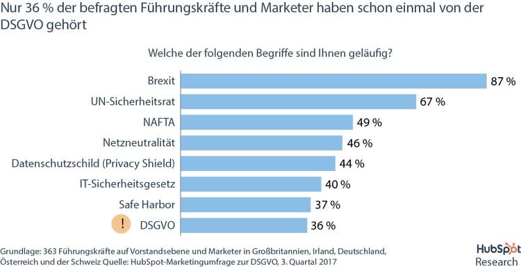 HubSpot DSGVO-Umfrage – Wahrnehmung der DSGVO bei Unternehmen