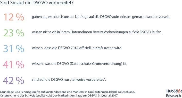 HubSpot DSGVO-Umfrage – Status der Vorbereitungen auf die DSGVO seitens Unternehmen