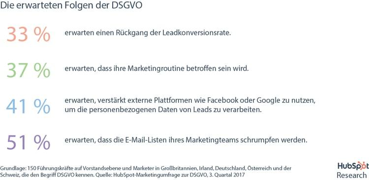 HubSpot DSGVO-Umfrage – Welche Folgen Unternehmen aus der DSGVO erwarten