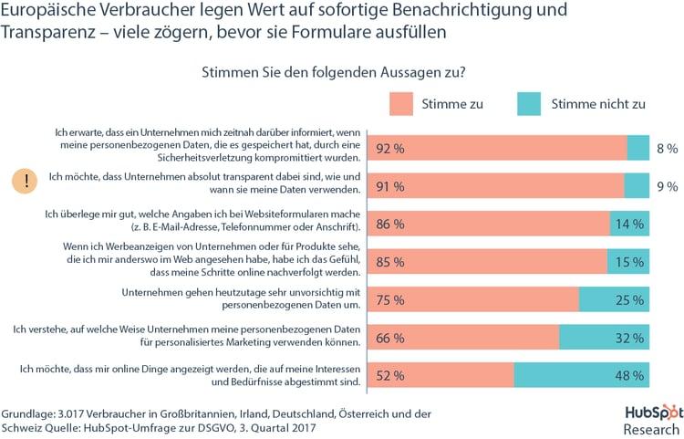 HubSpot DSGVO-Umfrage – Wie Verbraucher mit ihren personenbezogenen Daten umgehen
