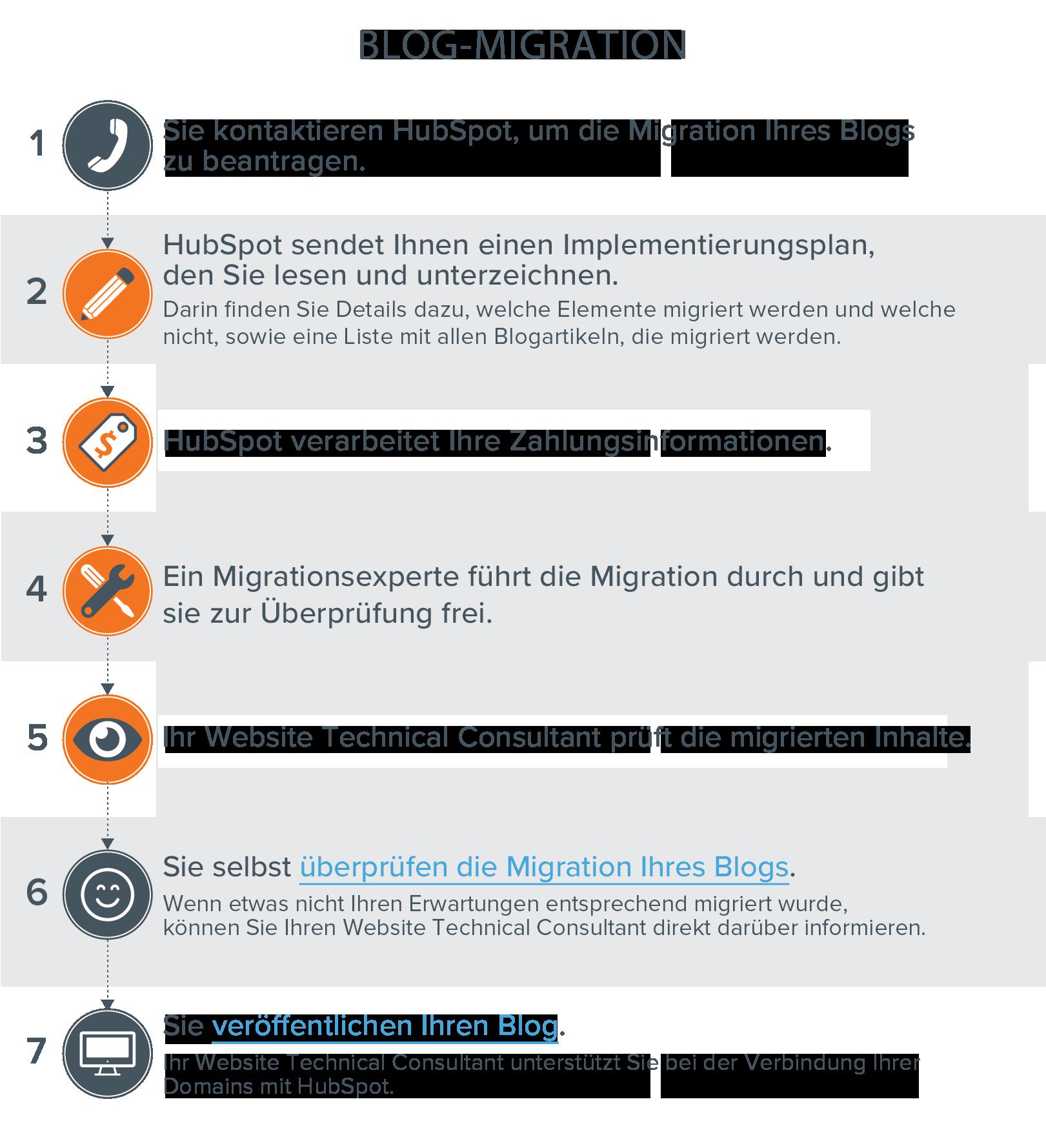 HubSpot-Blog-Migration