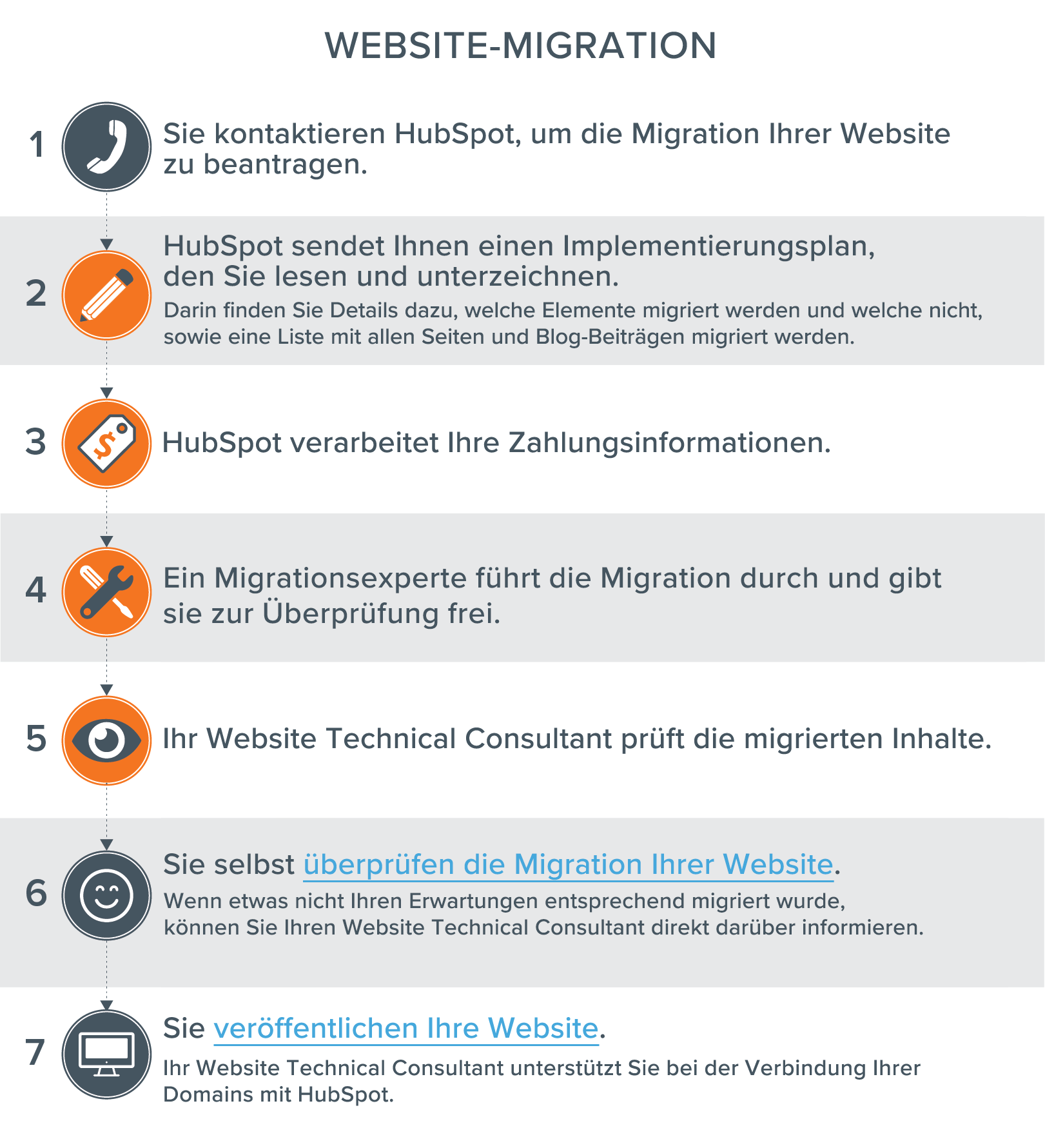 HubSpot-Website-Migration