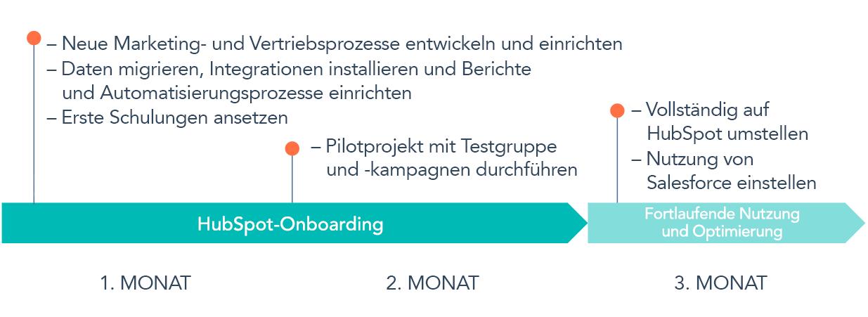 So sieht der Fahrplan einer Migration von Salesforce zu HubSpot aus