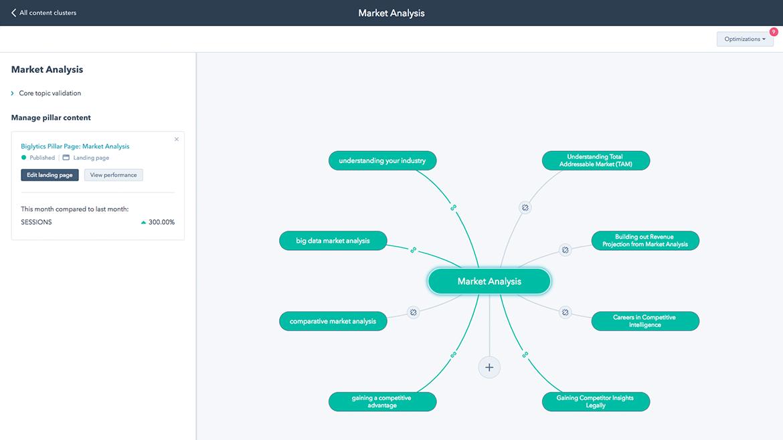 HubSpot Marketing – Content Strategy-Tool