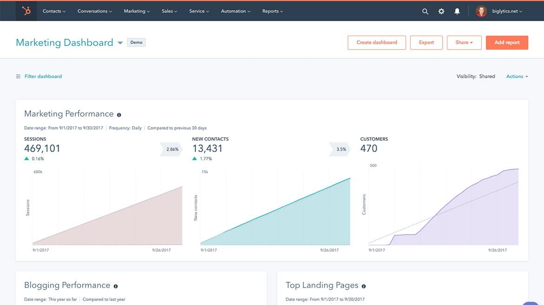 HubSpot – Marketing-Dashboard