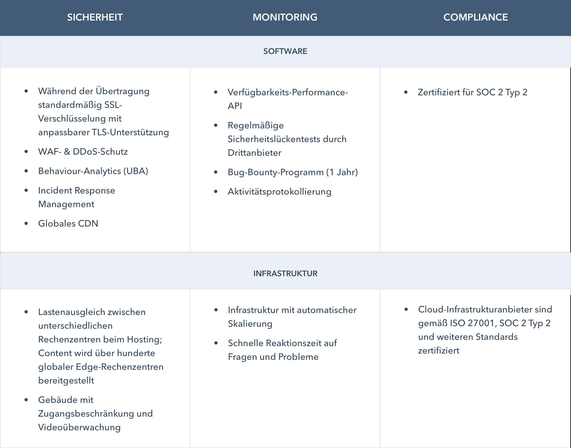 sicherheit - monitoring - compliance des hubspot cms hosting im überblick