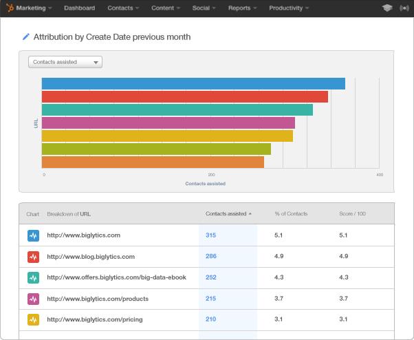 HubSpot Marketing Enterprise – Mit Attribution-Berichten können Sie einen Zusammenhang zwischen Ihrem Marketing und Ihren Konversionen herstellen