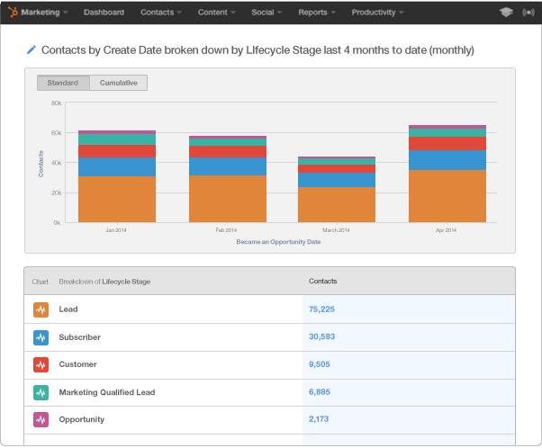 HubSpot Marketing Enterprise – Kontaktberichte geben Ihnen umfassenden Einblick in Ihre Datenbank