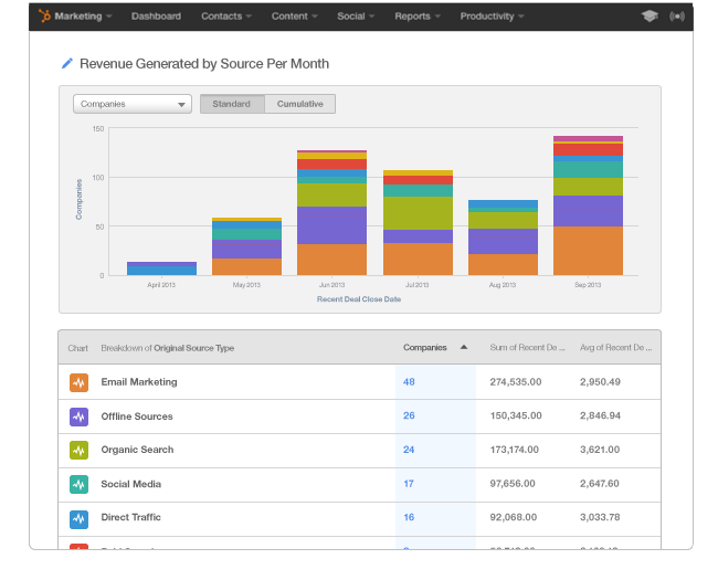 HubSpot Marketing Enterprise – Umsatzberichte zeigen Ihnen, welche Ihrer Marketing-Aktivitäten Umsatz generieren