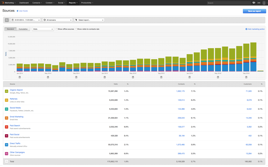 HubSpot Marketing-Software – Analytics