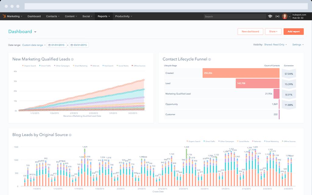 HubSpot Marketing-Software – Reporting-Addon