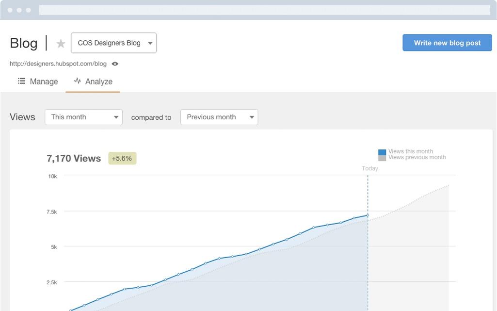 HubSpot Marketing-Software – Blogging