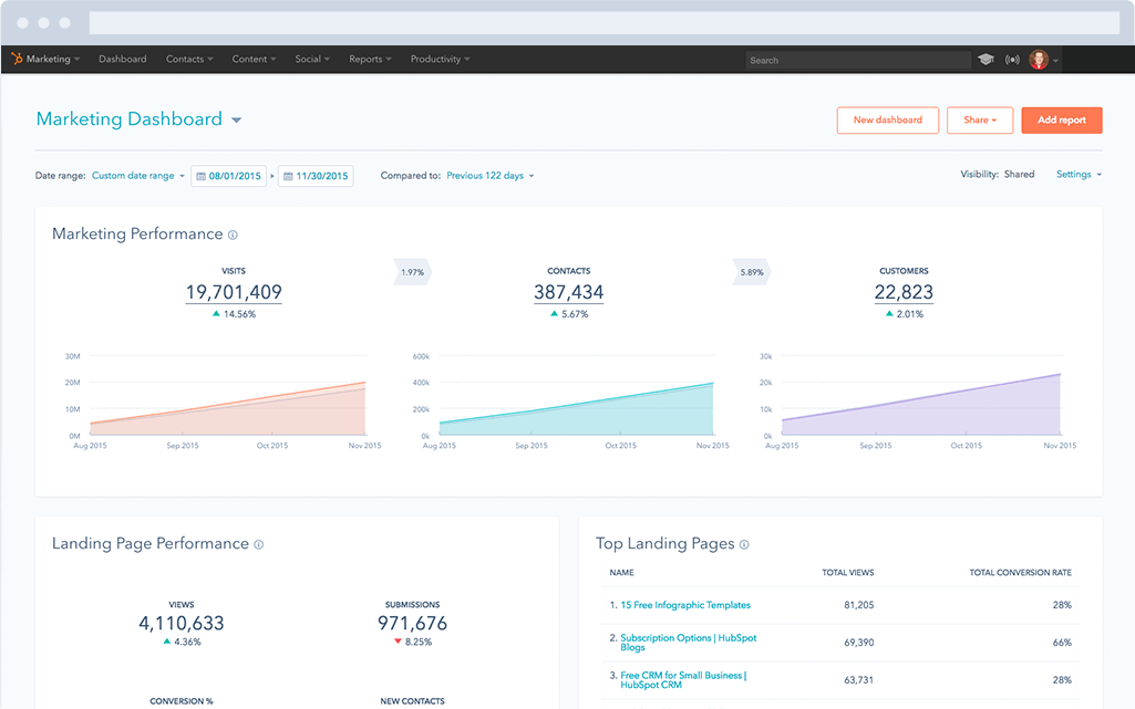 HubSpot – Marketing-Dashboard