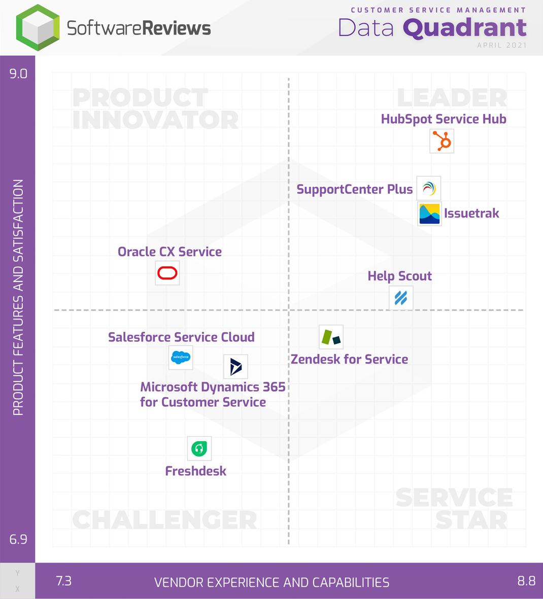 Daten-Quadrant von SoftwareReviews für kundenservice software