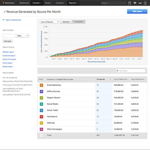 Integrierte E-Mail- und Marketing-Analytics für den gesamten Marketingtrichter
