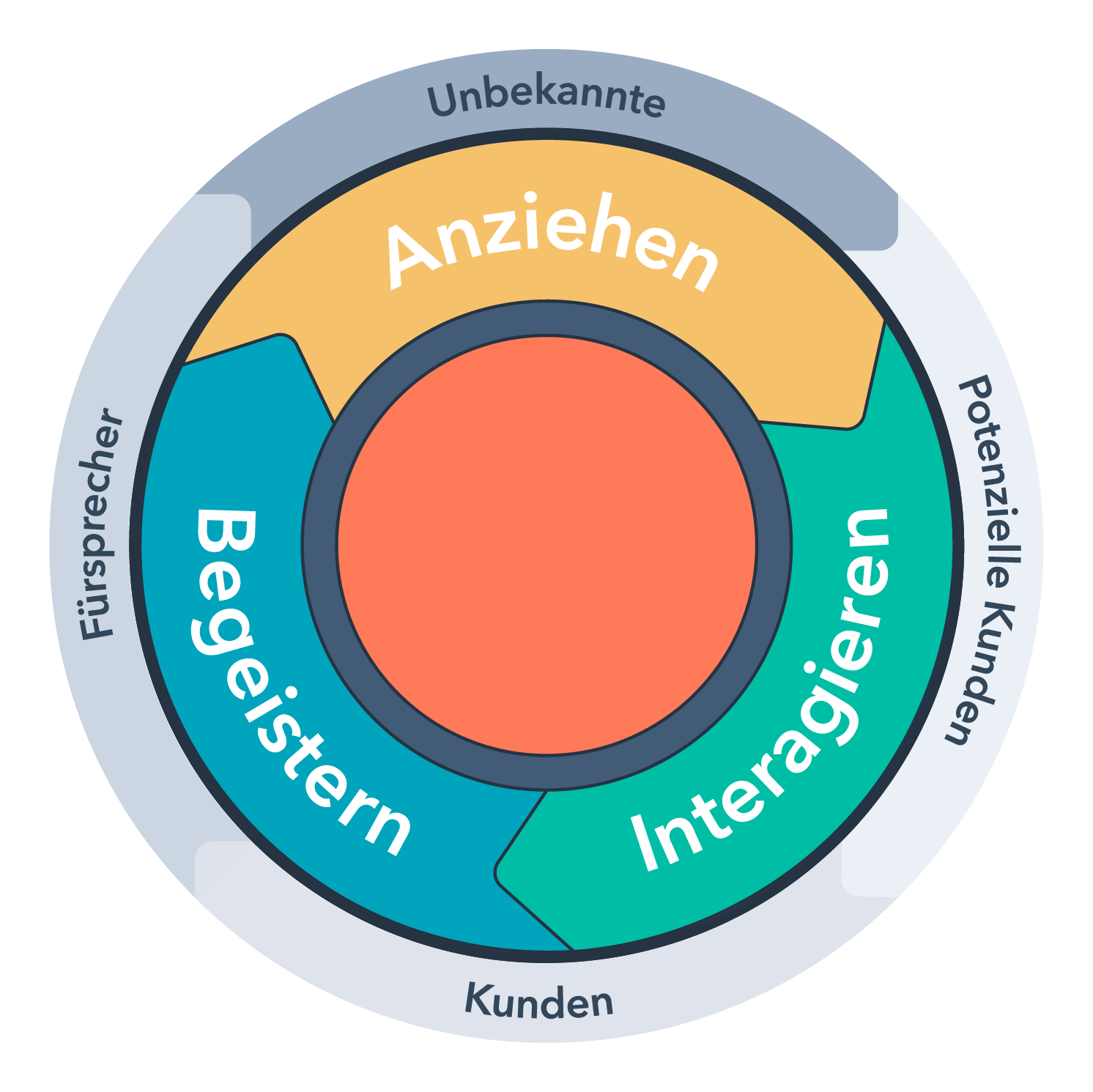 HubSpot-Inbound-Methodik-mit-Lifecycle