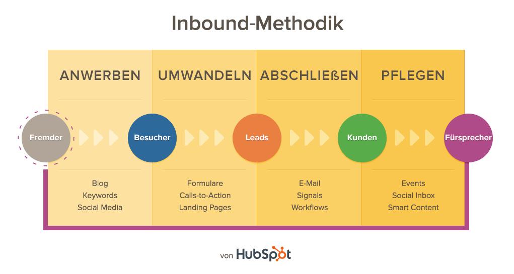Inbound Methodik