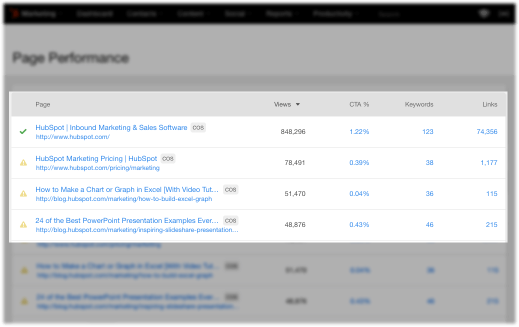 HubSpot Marketing-Software – Analytics – Seiten-Performance