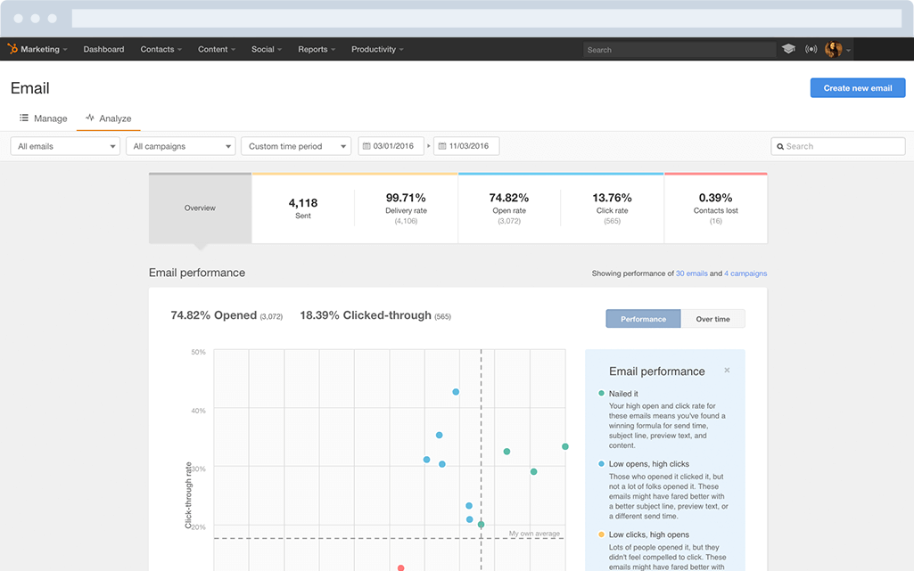 HubSpot Marketing-Software – E-Mail-Marketing – E-Mail-Analytics