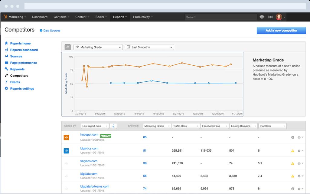 HubSpot Marketing-Software – Suchmaschinenoptimierung (SEO) – SEO-Dashboard