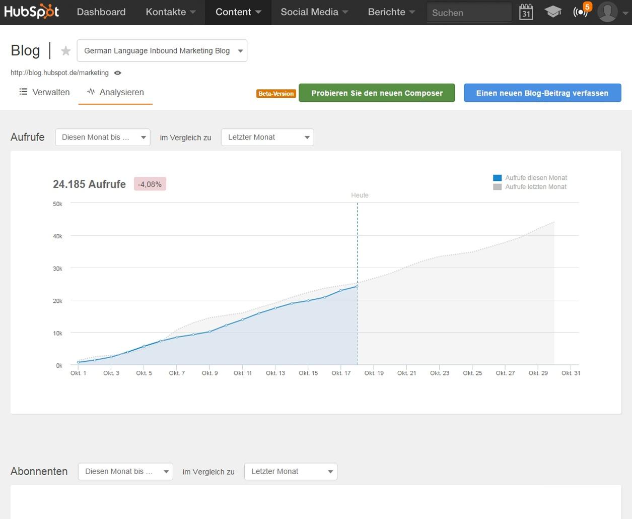 Blog Analytics in HubSpot